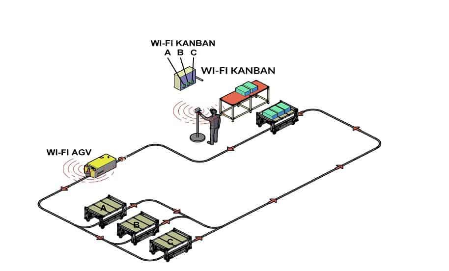 Electronic Kanban - AGV