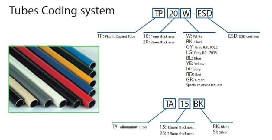 Sistema di codifica Tubi