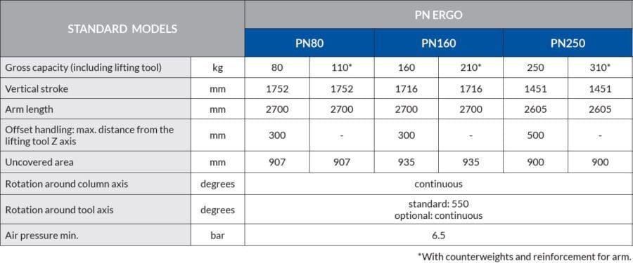 pn ergo specifications